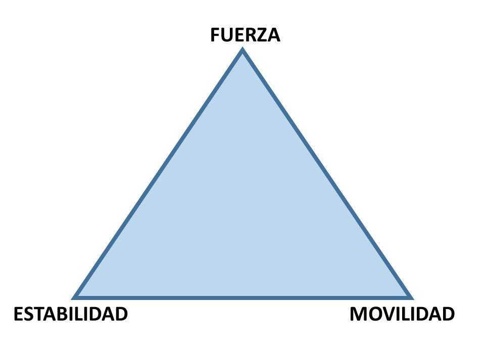 triangulo componentes